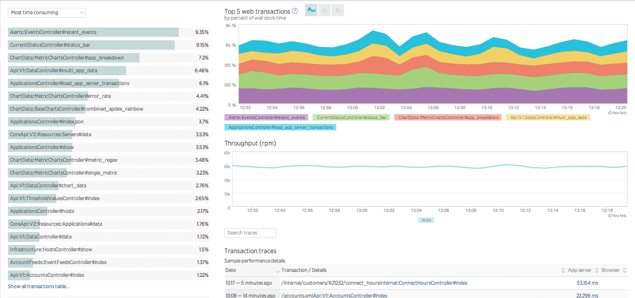 Performance monitoring tools like New Relic help you discover performance problems