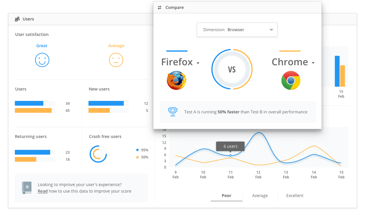 Performance monitoring tools like Raygun allow you to compare browser performance