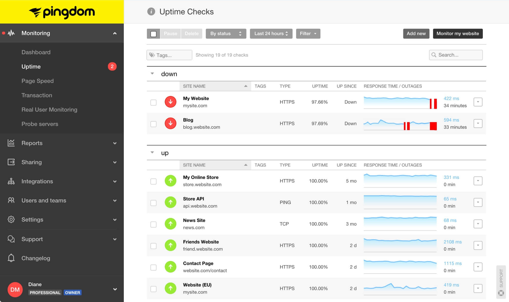 Performance monitoring tools like Pingdom help you discover performance problems