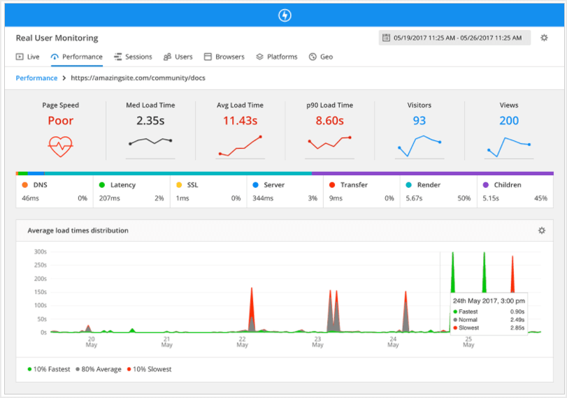 Application Performance Management tools  travail with  true User Monitoring