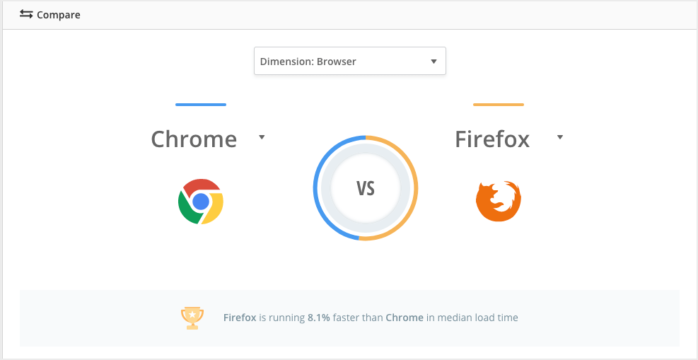 Synthetic testing can't show the comparisons between browser