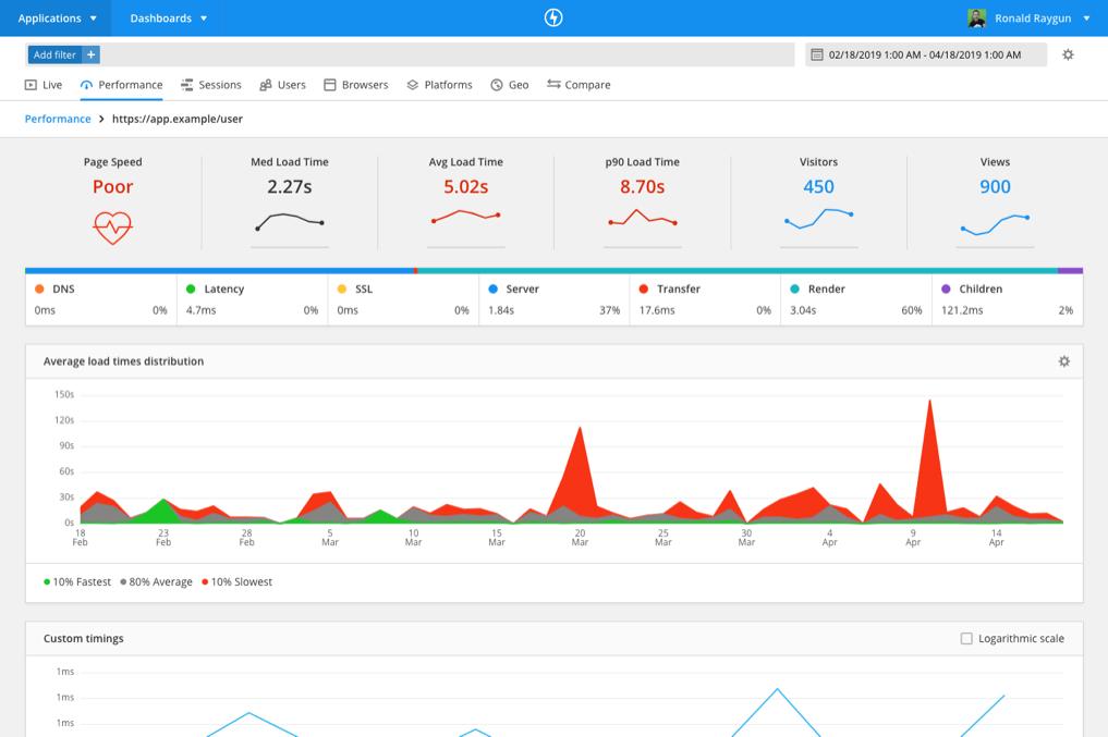 Real User Monitoring Performance tab