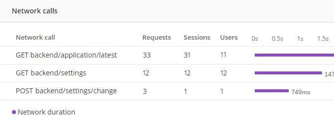 Real User Monitoring network calls graph