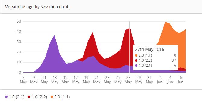 Real User Monitoring version usage graph