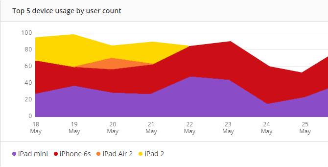 Real User Monitoring top 5 device usage graph