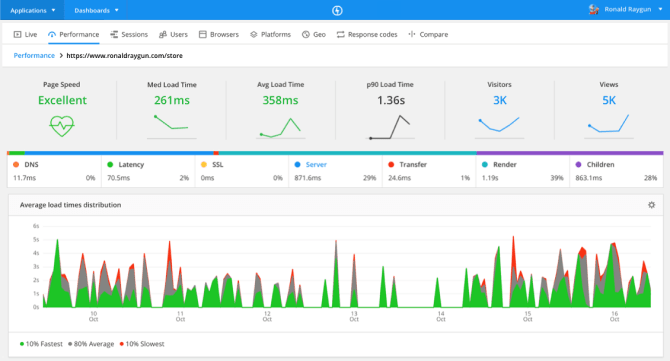 Build reliable, lightning-fast apps and websites with Raygun's Real User Monitoring performance overview screen.