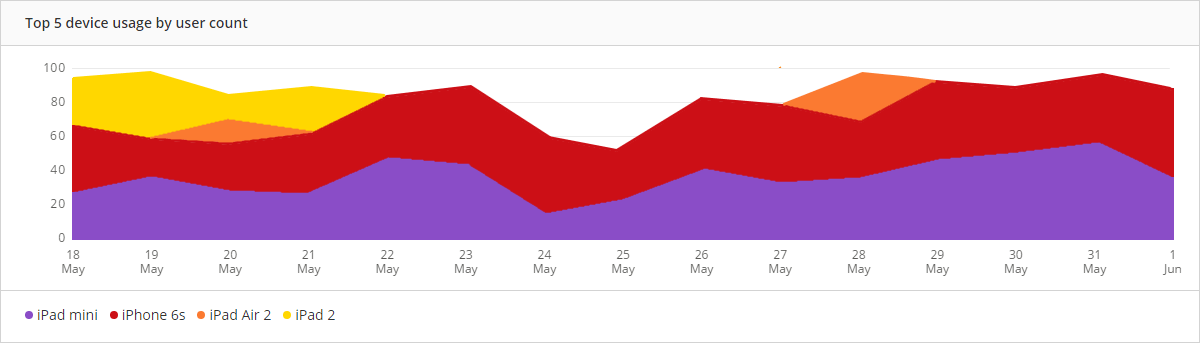 Real user monitoring graph showing the top 5 device usage