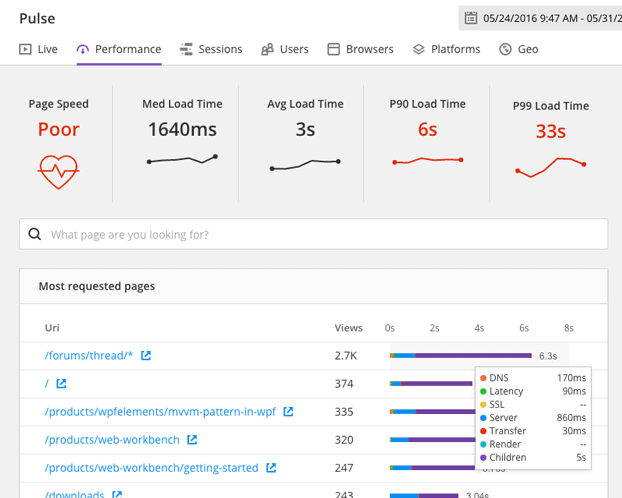 Pulse real user monitoring performance dashboard