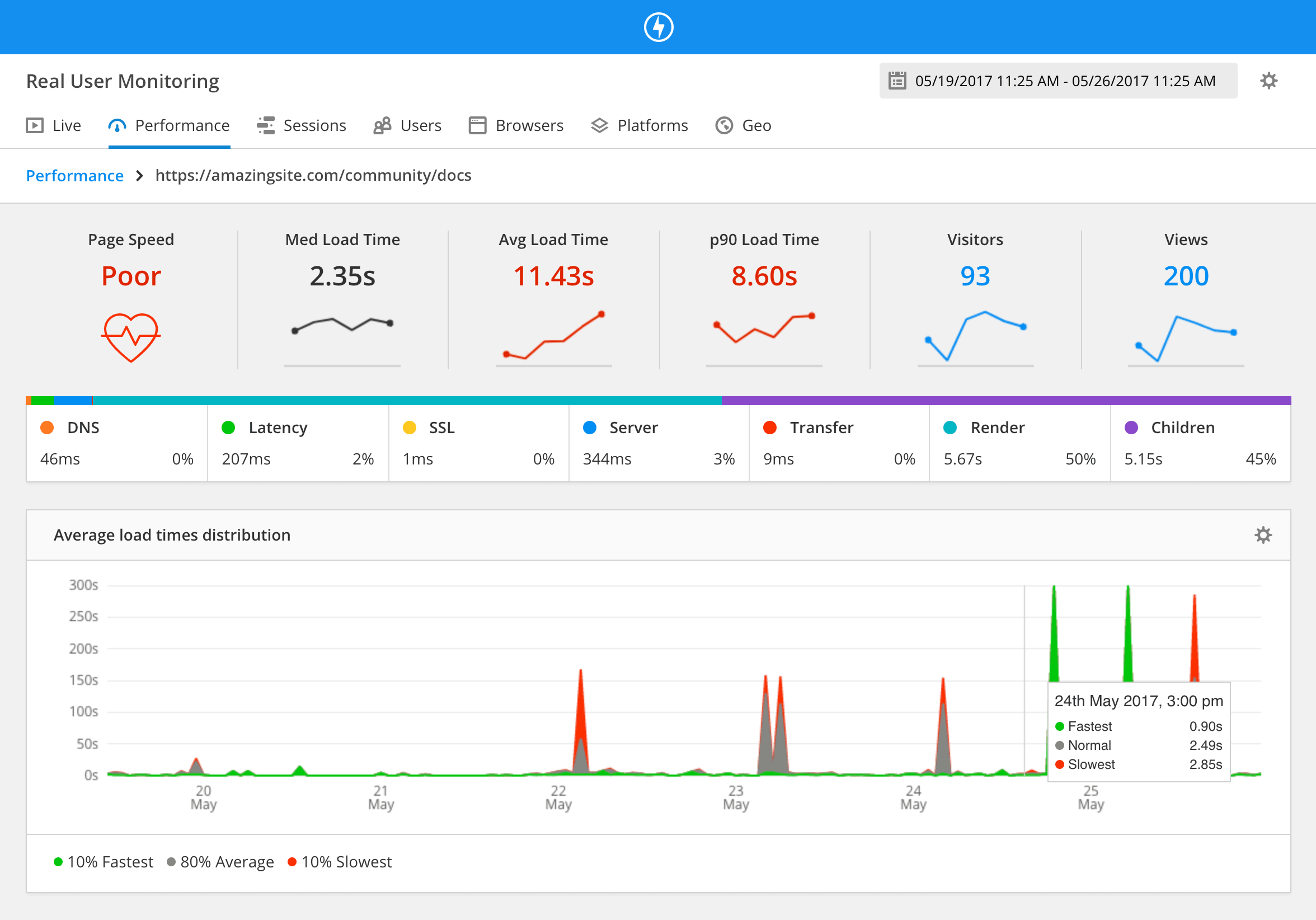 Raygun's real user monitoring performance dashboard