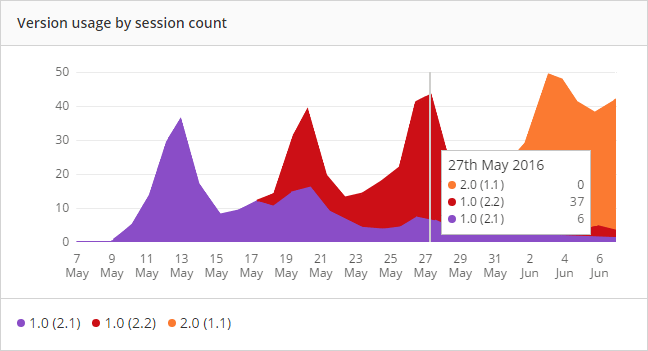 Real user monitoring version usage by session count graph